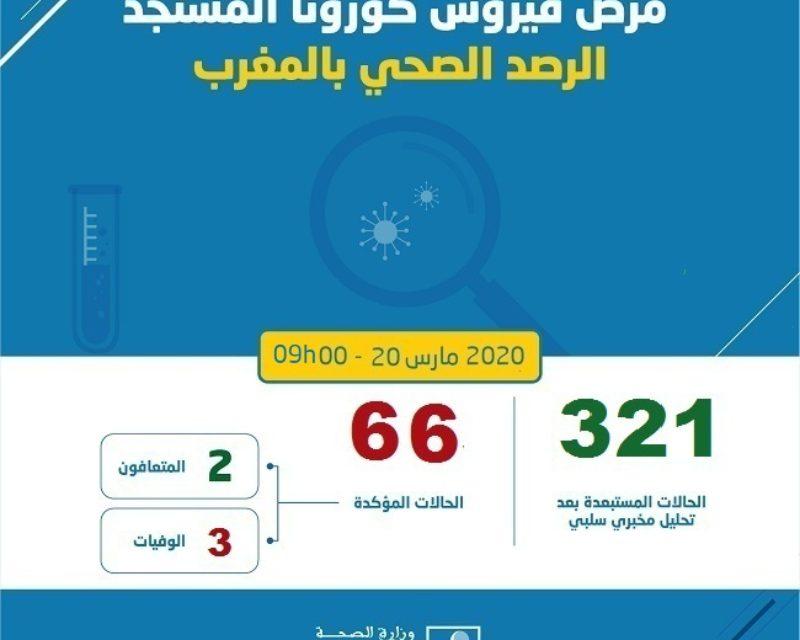 COVID-19: progression de 3 nouveaux cas confirmés au Maroc, le bilan monte à 66