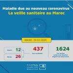 Coronavirus: 35 nouveaux cas confirmés au Maroc, 437 au total