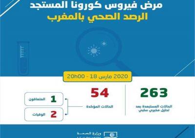 COVID-19: 5 nouveaux cas confirmés, le total grimpe à 54 au Maroc