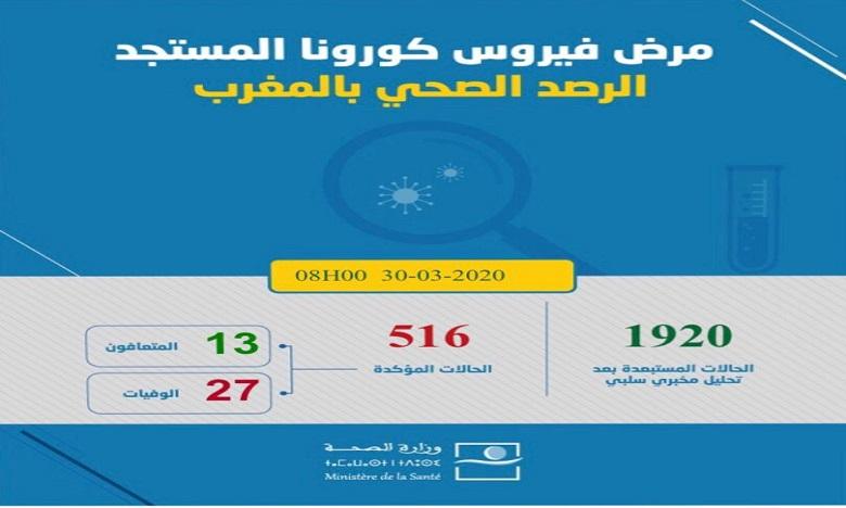 COVID: Le bilan passe à 516 cas confirmés au Maroc