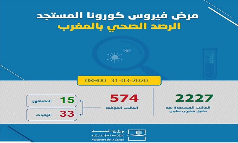 Coronavirus : Le bilan s'alourdit au Maroc, au total 574 cas confirmés 1