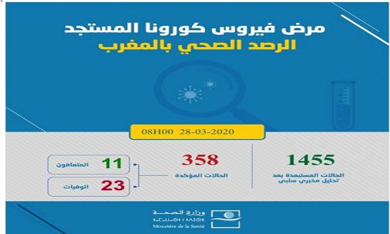 CORONAVIRUS:  Le bilan grimpe à 358 cas confirmés au Maroc