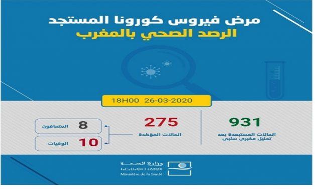 Le bilan national s'établit désormais à 275 cas confirmés