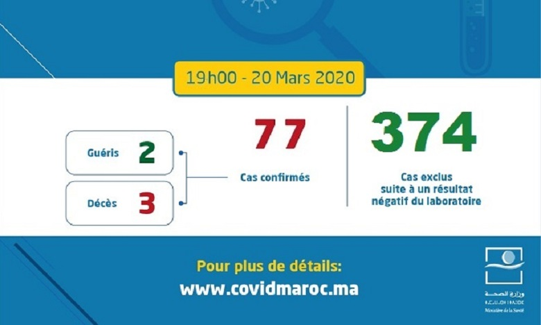 Coronavirus: le bilan atteint 77 cas contaminés au Maroc