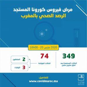 Coronavirus: 8 nouveaux cas confirmés au Maroc, 74 au total