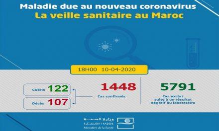 Covid-19: 74 nouveaux cas confirmés au Maroc, 1.448 au total