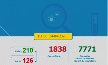Covid-19 : 75 nouveaux cas confirmés au Maroc, 1.838 au total