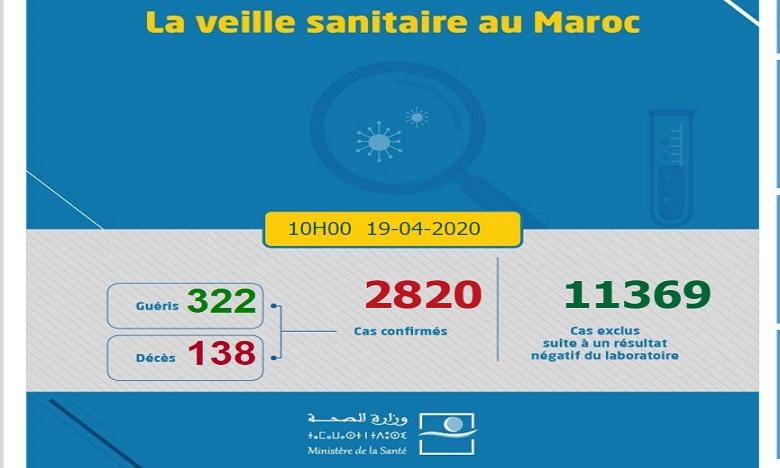 Covid-19: 135 nouveaux cas confirmés au Maroc, 2.820 au total 1