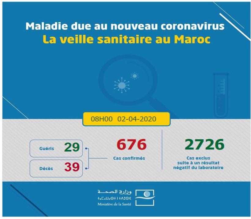 Coronavirus: 22 nouveaux cas, 676 au total 1