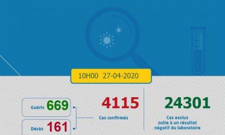 Covid-19/Maroc: 76 nouvelles rémissions, 50 nouveaux cas, 4.115 au total