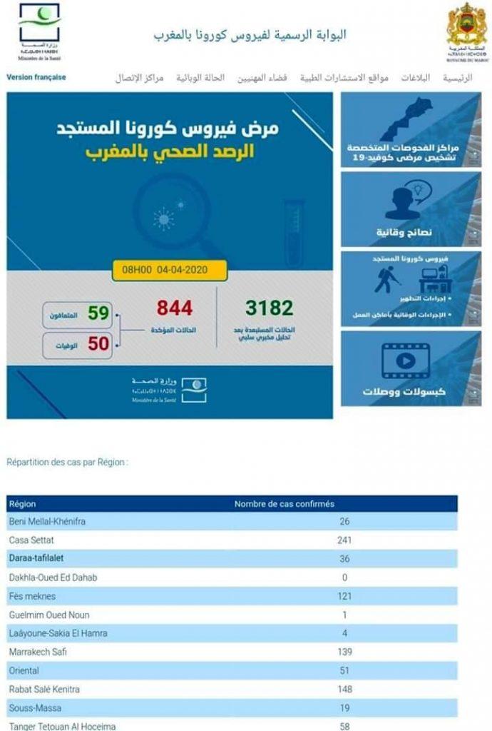 Maroc/Covid-19 : 844 cas confirmés, 2 nouvelles guérisons enregistrées 1