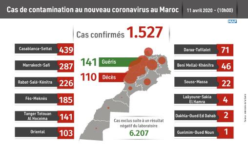Covid-19 : 1.527 cas confirmés au Maroc, 19 nouvelles guérisons enregistrées 1