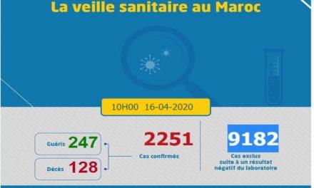 Covid-19/Maroc: 227 nouveaux cas enregistrés