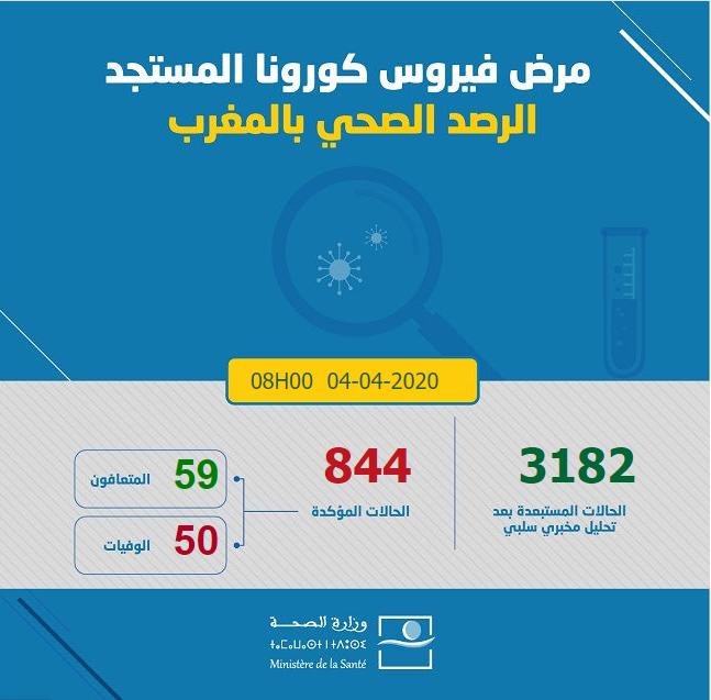 Maroc/Covid-19 : 844 cas confirmés, 2 nouvelles guérisons enregistrées