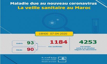 Covid-19: 64 nouveaux cas confirmés au Maroc, 1.184 au total