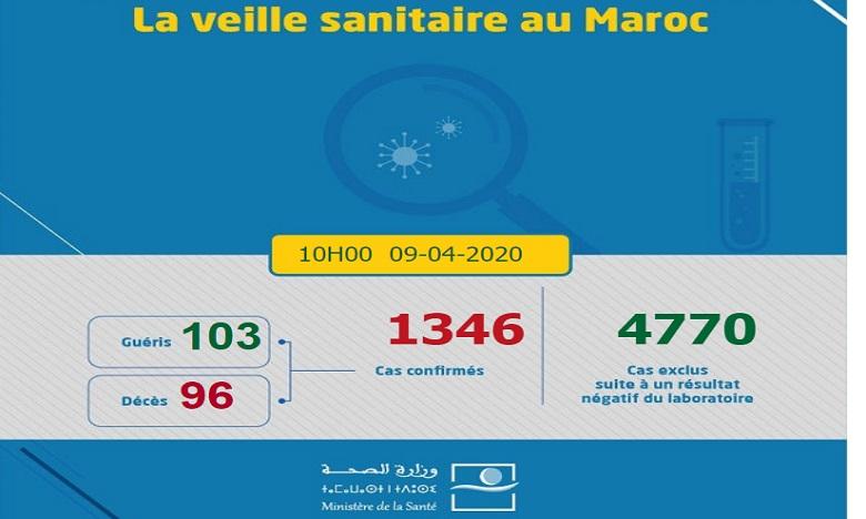 Covid-19/Maroc: 71 nouveaux cas confirmés, 3 nouveaux décès et 6 guérisons