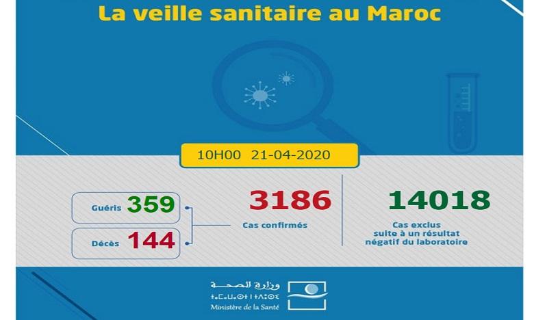 Covid-19/Maroc: 140 nouveaux cas confirmés, 3.186 au total