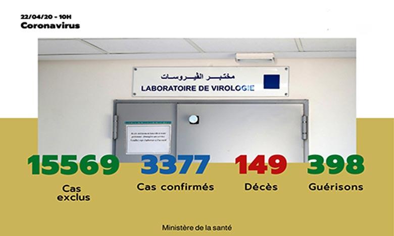 Covid-19/Maroc: 168 nouveaux cas contamination ,5 nouvelles guérisons et 4 nouveaux décès 1