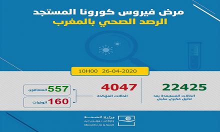 Covid-19/Maroc: 150 nouveaux cas enregistrés, 4.047 au total