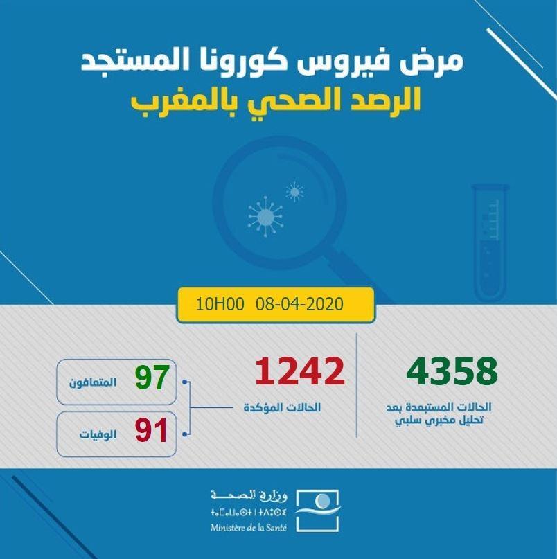 Covid-19/Maroc: 58 nouveaux cas confirmés, 1.242 au total 1