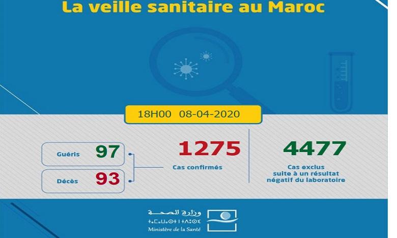 Covid-19 : Le bilan au Maroc passe à 1.275 contamination 1