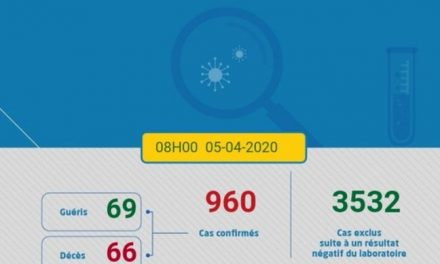 Maroc/Covid-19: 960 cas confirmés, 3 nouvelles guérisons et 7 nouveaux décès