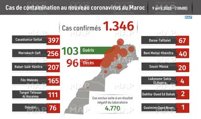 Covid-19/Maroc: 71 nouveaux cas confirmés, 3 nouveaux décès et 6 guérisons 1