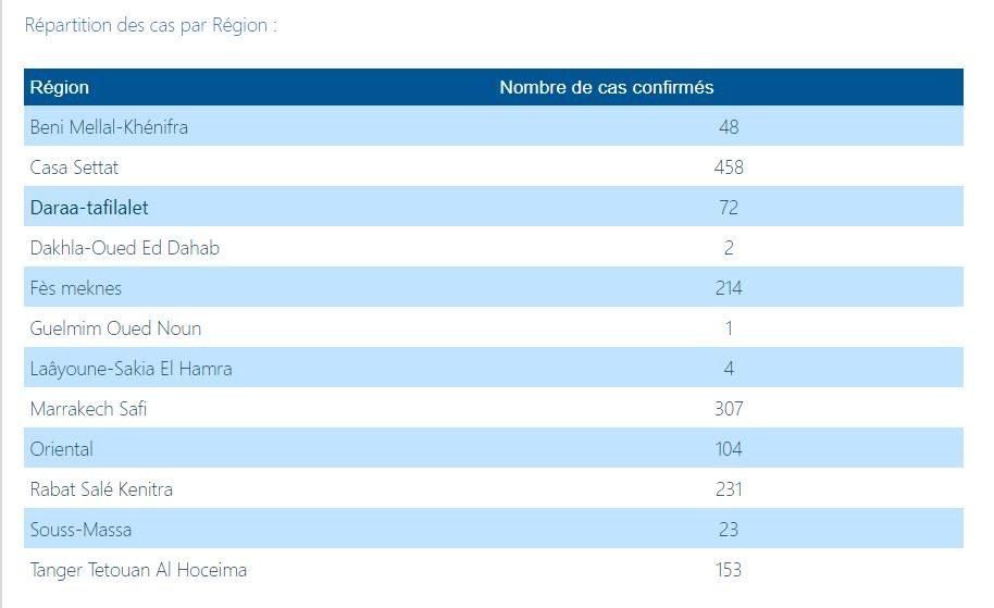 Maroc/Covid-19: 7 nouvelles guérisons et 2 nouveaux décès 1
