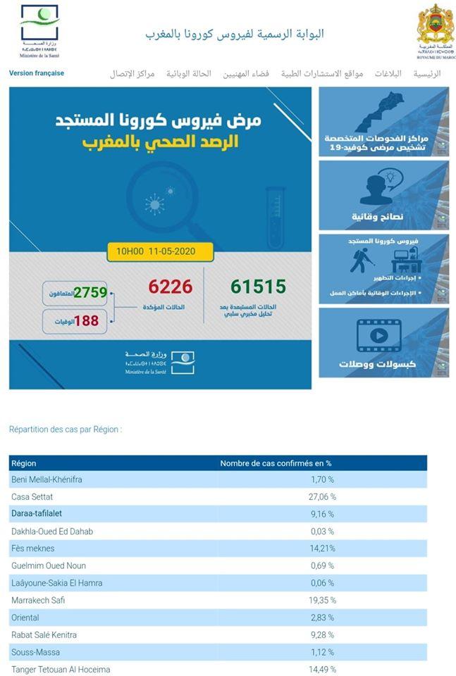 MAROC/COVID-19 : 163 nouveaux cas confirmés au Maroc, 6.226 au total 1