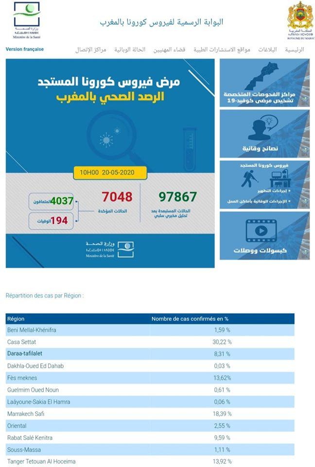 Covid-19/Maroc: 136 nouvelles guérisons, 25 nouveaux cas, 7048 au total 1