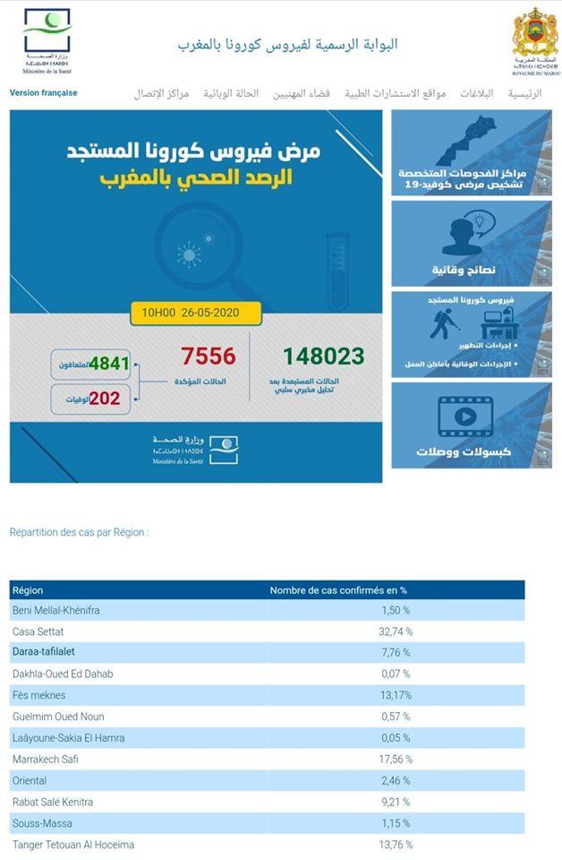 Covid-19/Maroc: 67 nouvelles rémissions, 24 nouveaux cas, 7556 au total 1