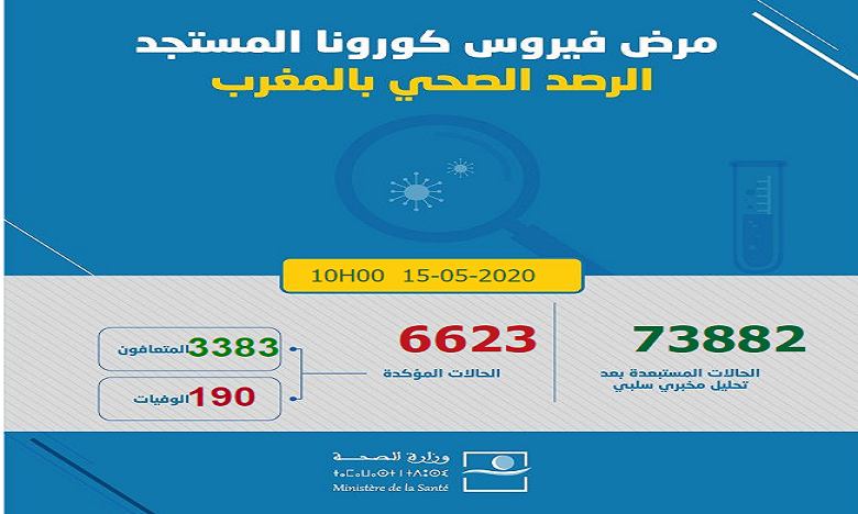 Maroc/Covid-19: 16 nouveaux  cas et 73 nouvelles guérisons, total 6.623 cas confirmés 1