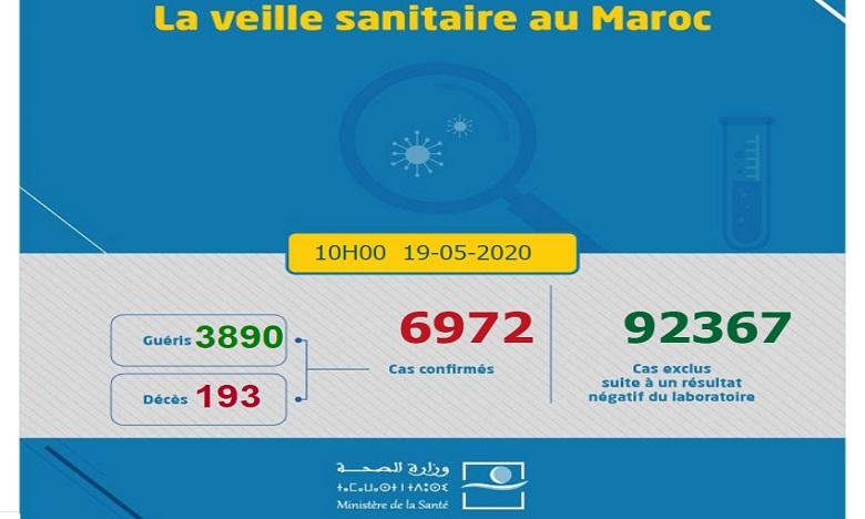 Covid-19/Maroc : 132 nouvelles guérisons, 20 nouveaux cas, 6.972 au total 1