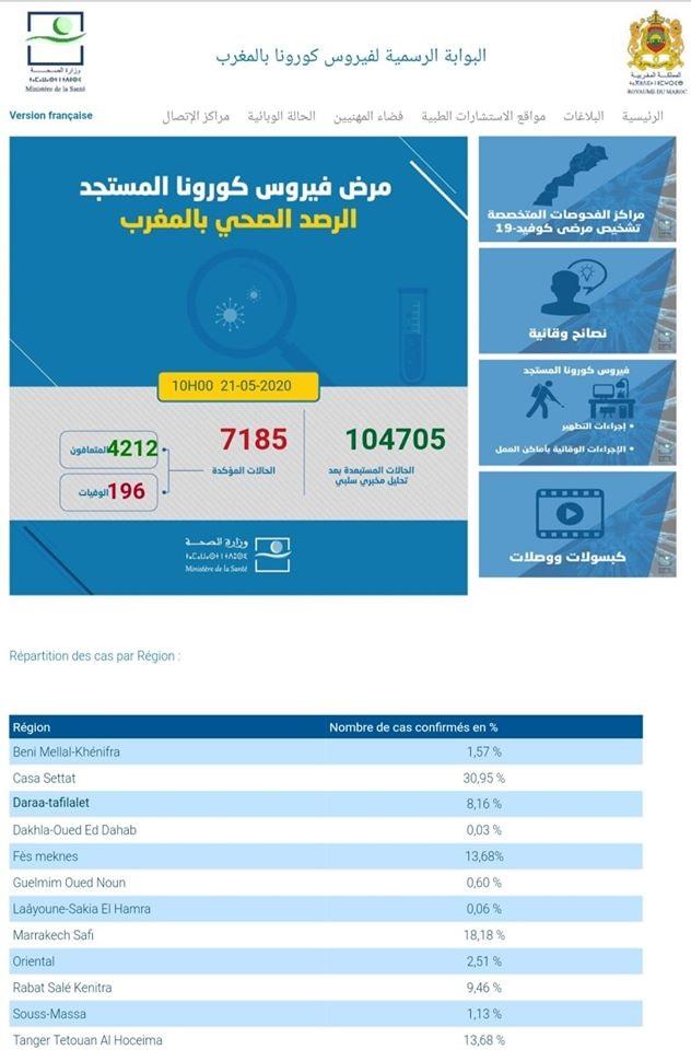 Covid-19/Maroc: 114 guérisons, 52 nouveaux cas et 2 décès 1