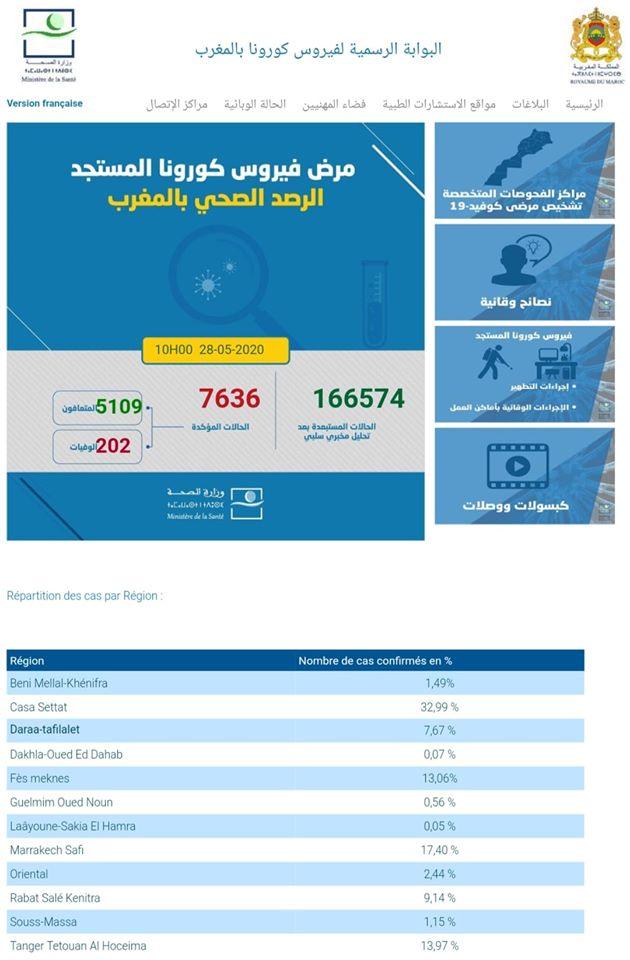 Covid-19: 35 nouveaux cas confirmés au Maroc, 7.636 au total 1