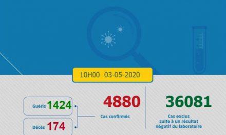 Maroc/Covid-19 : 168 nouvelles guérisons, 151 nouveaux cas, 4.880 au total