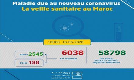Covid-19/ MAROC: 128 nouveaux cas d'infection, 84 guérisons et 2 décès