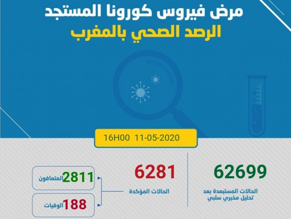 Covid-19/Maroc: 218 nouveaux cas confirmés en 24h, 6.281 au total 1