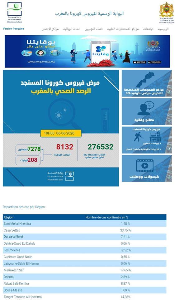 Covid-19/Maroc: 61 nouveaux cas, 10 rémissions,  8.132 au total 1