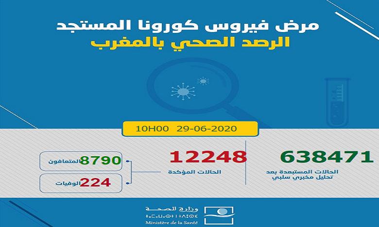 Bilan/Covid-19 : 192 nouveaux cas et 3 décès enregistrés ce lundi au Maroc 1