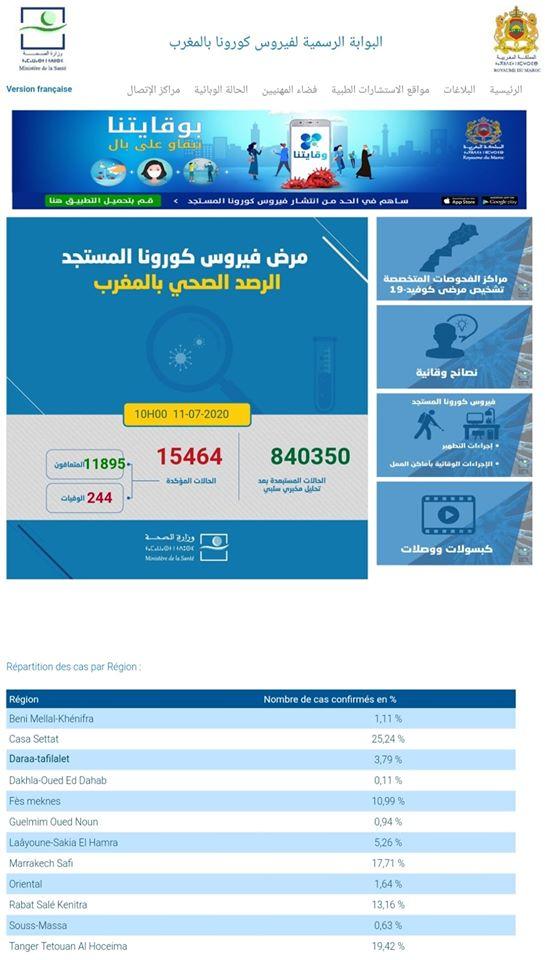 Covid-19/Maroc: 136 nouveaux cas, 15.464 au total 1
