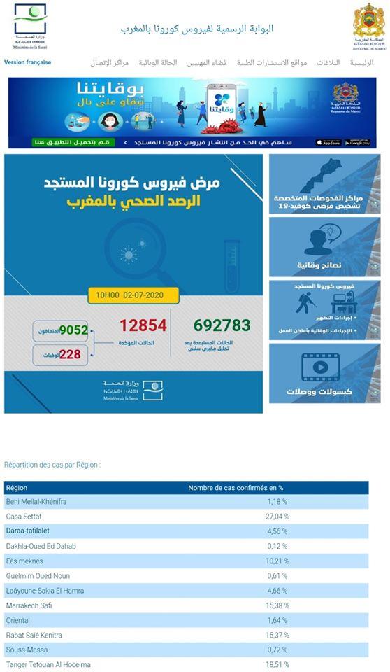 Covid-19: 218 nouveaux cas confirmés au Maroc, ET 26 nouvelles rémissions 1