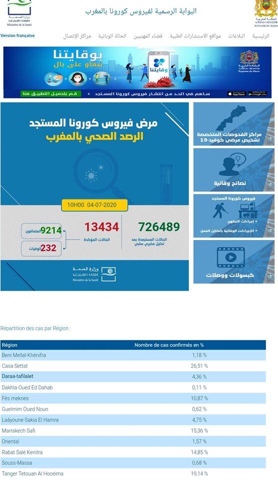 Covid-19 : 146 nouveaux cas confirmés au Maroc, 13.434 au total 1