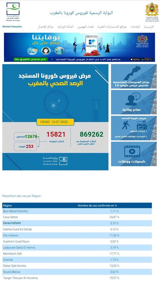 Covid-19 Maroc : 76 nouveaux cas et 3 décès 1