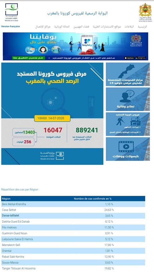 Covid-19/Maroc: 111 nouveaux cas positifs, 469 rémissions et 1 décès 1