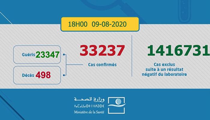 Covid-19: 1.230 nouveaux cas confirmés en 24 heures au Maroc 1